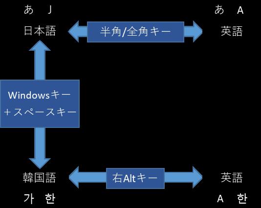 日本語と韓国語の入力切替 キーボードショートカット