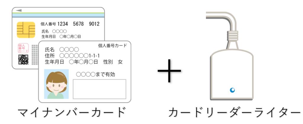B.【マイナンバーカード+ICカードリーダーライターでe-Taxによる電子申告方式】