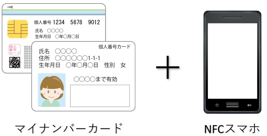 C.【マイナンバーカード+NFCスマホでe-Taxによる電子申告方式】