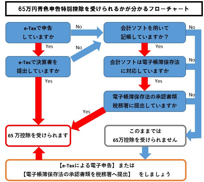 65万円青色申告特別控除が受けられるかがわかるフローチャート