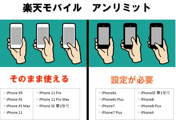 楽天モバイルアンリミットで使えるiPhoneを確認します