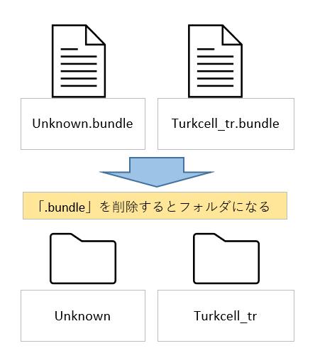 1.デスクトップに貼り付けた「Unknown.bundle」ファイル「Turkcell_tr.bundle」または「KDDI_UQ_LTE_only_jp.bundle」の拡張子「.bundle」を削除