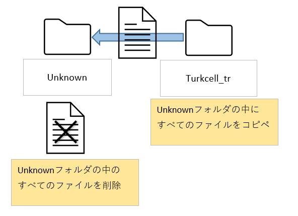 2.「Unknown」フォルダの中身をすべて削除し、 「Turkcell_tr.bundle」または「KDDI_UQ_LTE_only_jp.bundle」フォルダのファイルを すべてコピーし「Unknown」フォルダにコピぺ