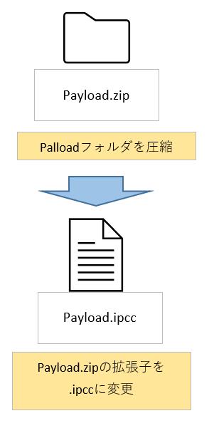 4.「Payload」フォルダを圧縮し、拡張子を「.zip」から「.ipcc」に変更