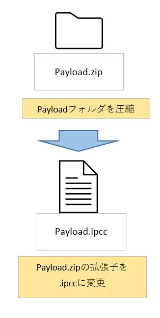 Payloadフォルダを圧縮し、拡張子をzipからipccに変更する