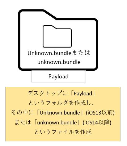 デスクトップに「Payload」というフォルダを作り、 そのフォルダの中にiOS13以前であれば「Unknown.bundle」 iOS14以降であれば「unknown.bundle」フォルダを作成
