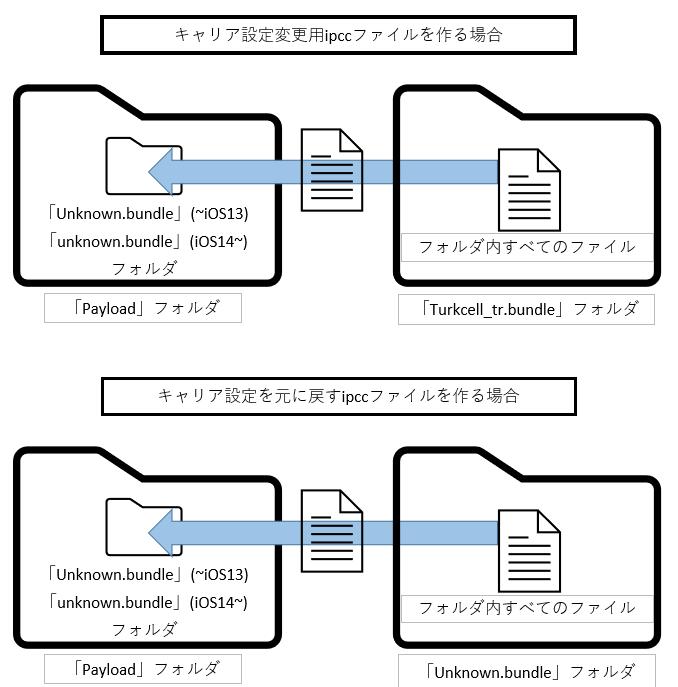 キャリア設定変更用ipccファイルを作る方法